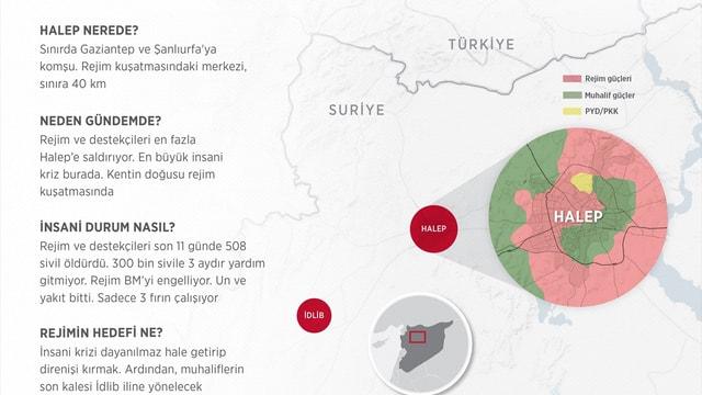 GRAFİKLİ - Halep'te 300 bin kişi için 3 fırın kaldı