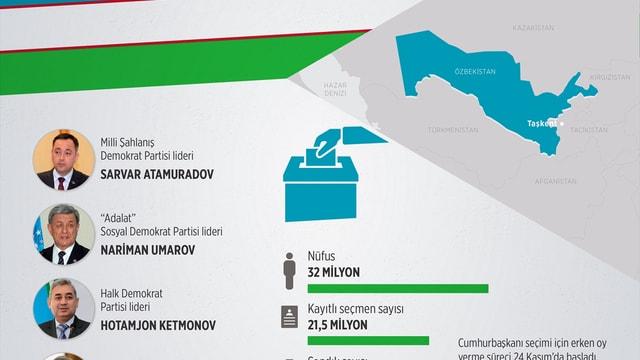 Özbekistan'da cumhurbaşkanı seçimine doğru