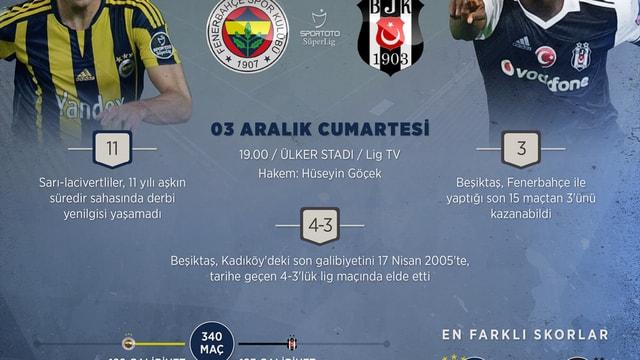 GRAFİKLİ - Fenerbahçe-Beşiktaş rekabetinde 341. randevu