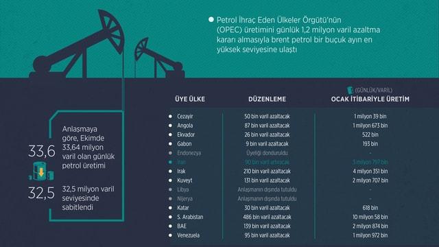 GRAFİKLİ - Petrol fiyatlarını destekleyecek tablo