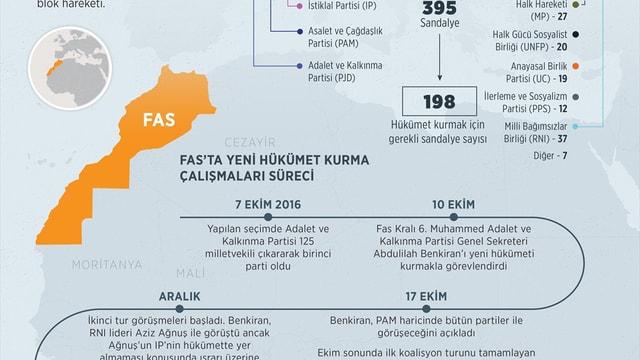 GRAFİKLİ - Fas'ta yeni hükümetin önündeki dörtlü siyasi blok engeli